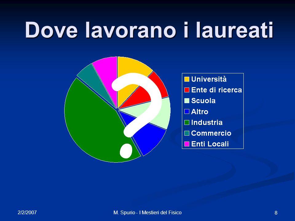 2/2/2007 M. Spurio - I Mestieri del Fisico 8 Dove lavorano i laureati ?