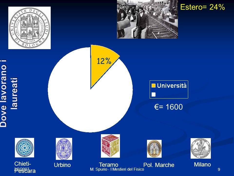 2/2/2007 M. Spurio - I Mestieri del Fisico 9 12% Urbino Chieti- Pescara Teramo Pol. Marche Milano = 1600 Estero= 24% Dove lavorano i laureati