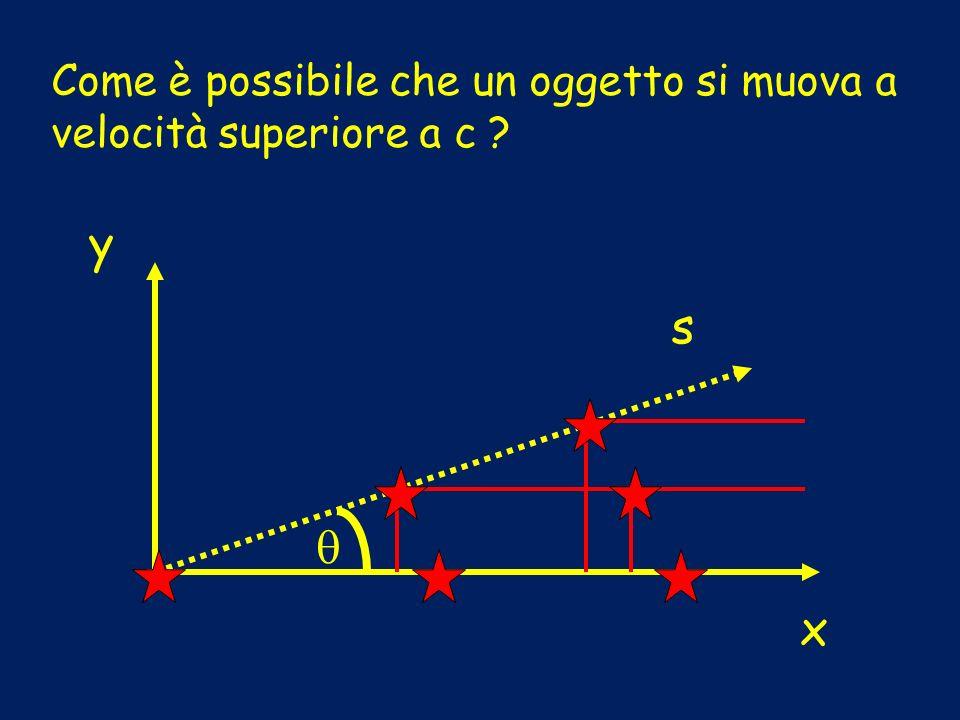 Come è possibile che un oggetto si muova a velocità superiore a c ? y x s