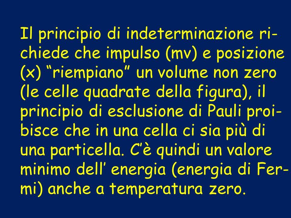 Il principio di indeterminazione ri- chiede che impulso (mv) e posizione (x) riempiano un volume non zero (le celle quadrate della figura), il princip