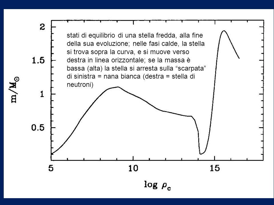 stati di equilibrio di una stella fredda, alla fine della sua evoluzione; nelle fasi calde, la stella si trova sopra la curva, e si muove verso destra