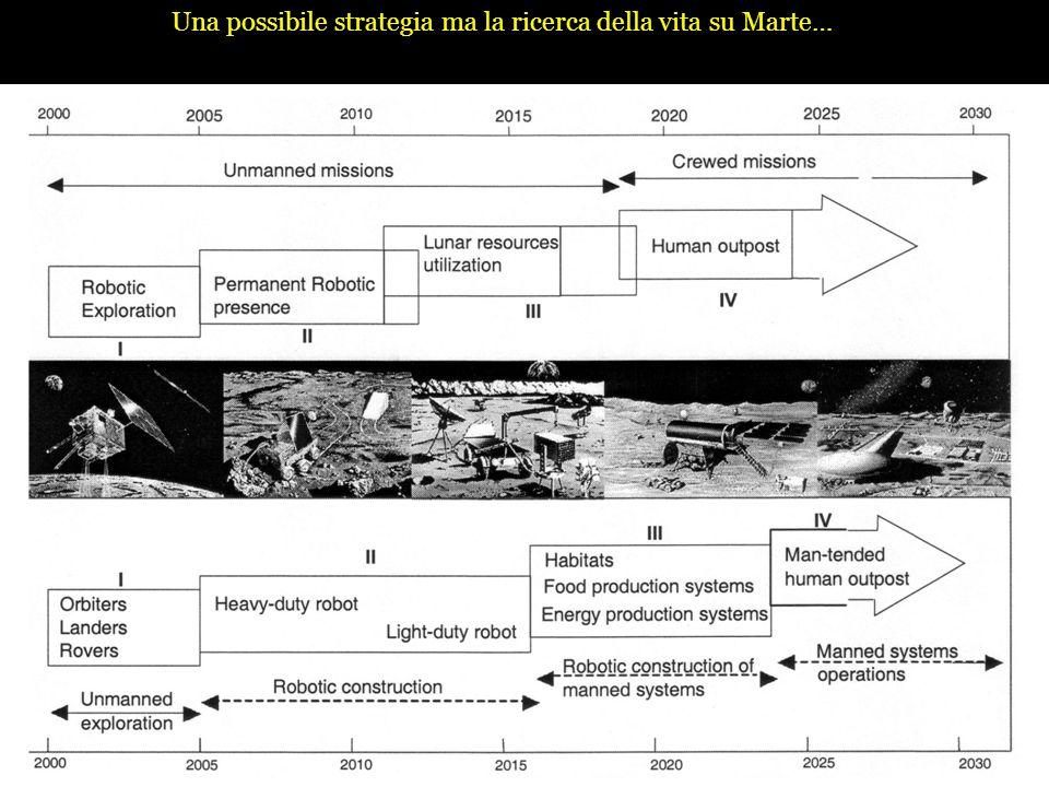 Una possibile strategia ma la ricerca della vita su Marte…