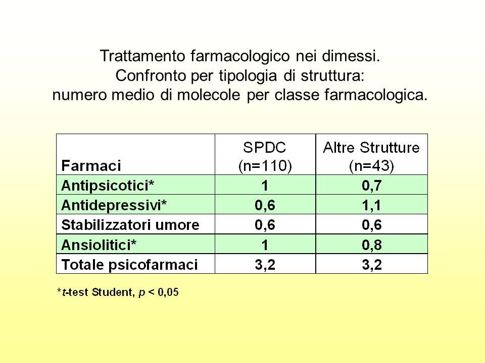Trattamento farmacologico nei dimessi. Confronto per tipologia di struttura: numero medio di molecole per classe farmacologica.