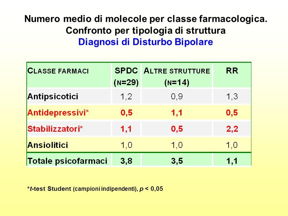 Numero medio di molecole per classe farmacologica. Confronto per tipologia di struttura Diagnosi di Disturbo Bipolare *t-test Student (campioni indipe