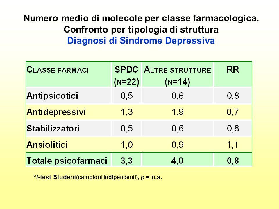 Numero medio di molecole per classe farmacologica. Confronto per tipologia di struttura Diagnosi di Sindrome Depressiva *t-test Student (campioni indi