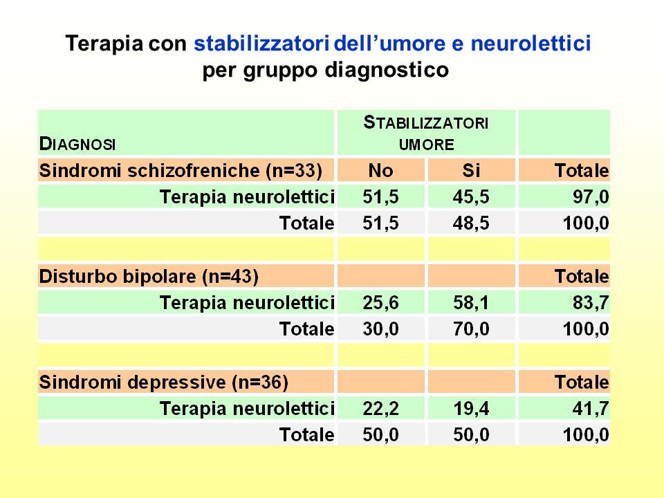 Terapia con stabilizzatori dellumore e neurolettici per gruppo diagnostico