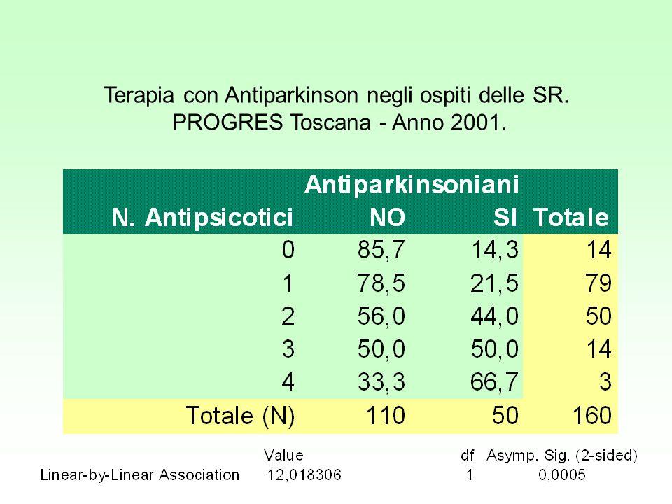 Terapia con Antiparkinson negli ospiti delle SR. PROGRES Toscana - Anno 2001.