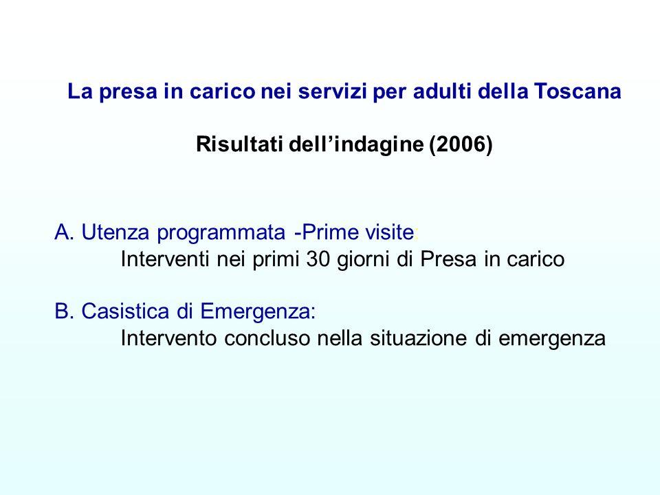 A. Utenza programmata -Prime visite: Interventi nei primi 30 giorni di Presa in carico B. Casistica di Emergenza: Intervento concluso nella situazione