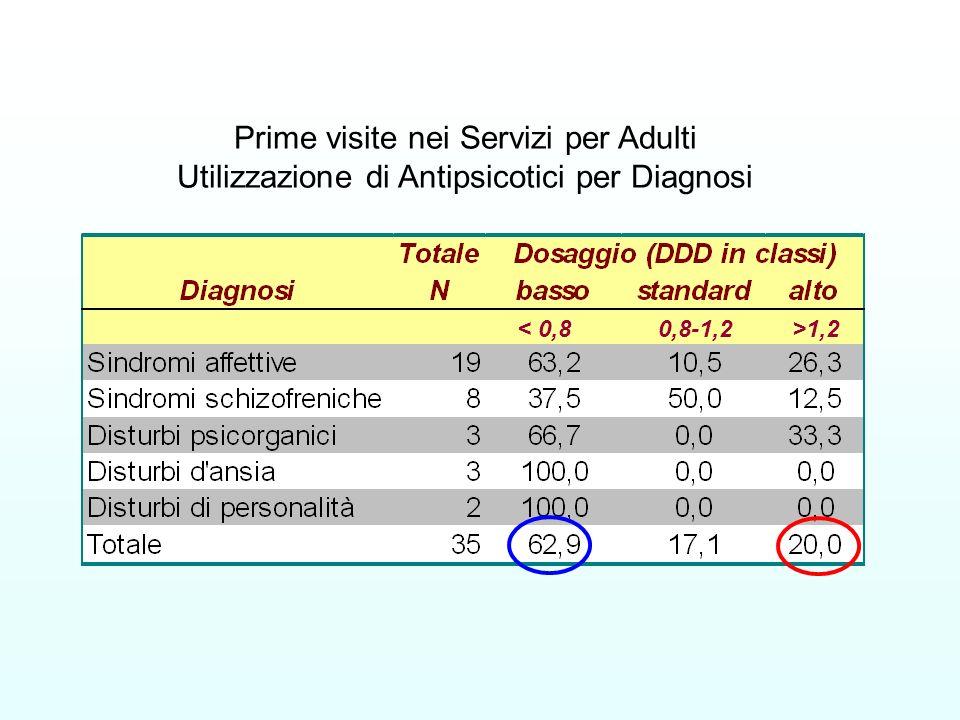 Prime visite nei Servizi per Adulti Utilizzazione di Antipsicotici per Diagnosi 1,2