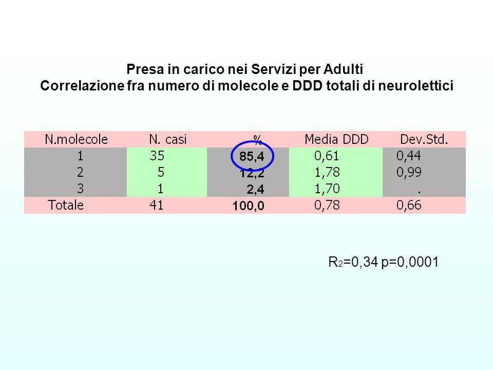R 2 =0,34 p=0,0001 Presa in carico nei Servizi per Adulti Correlazione fra numero di molecole e DDD totali di neurolettici
