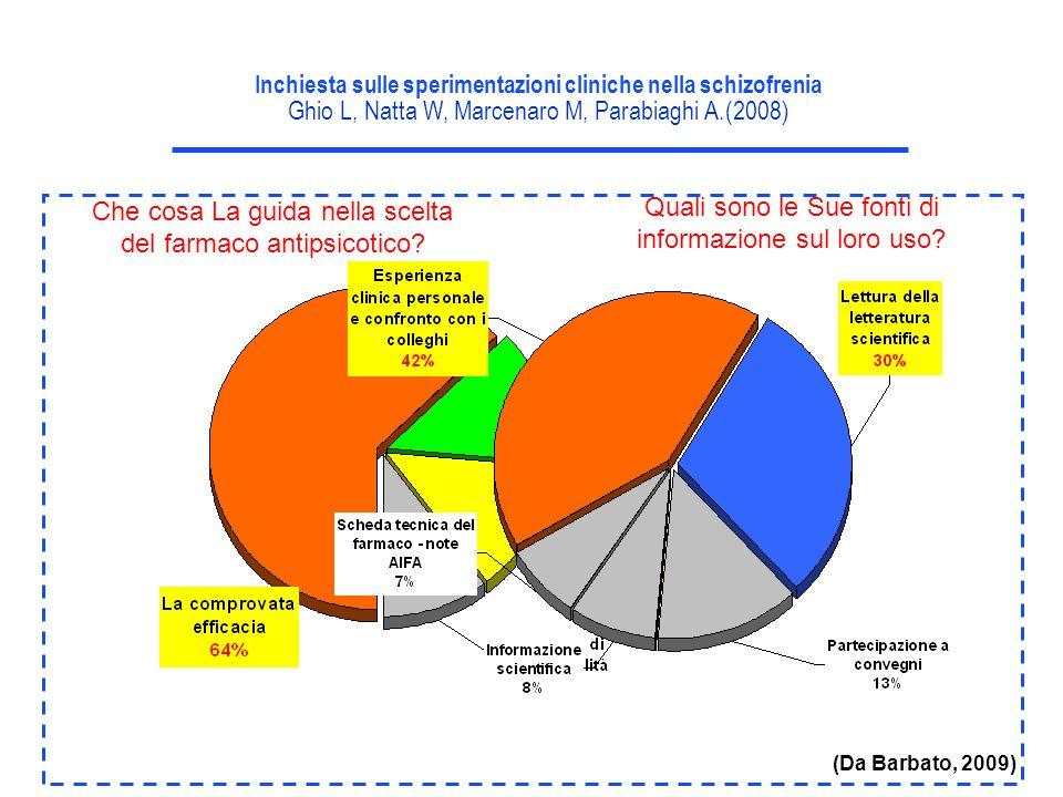 Inchiesta sulle sperimentazioni cliniche nella schizofrenia Ghio L, Natta W, Marcenaro M, Parabiaghi A.(2008) Che cosa La guida nella scelta del farma