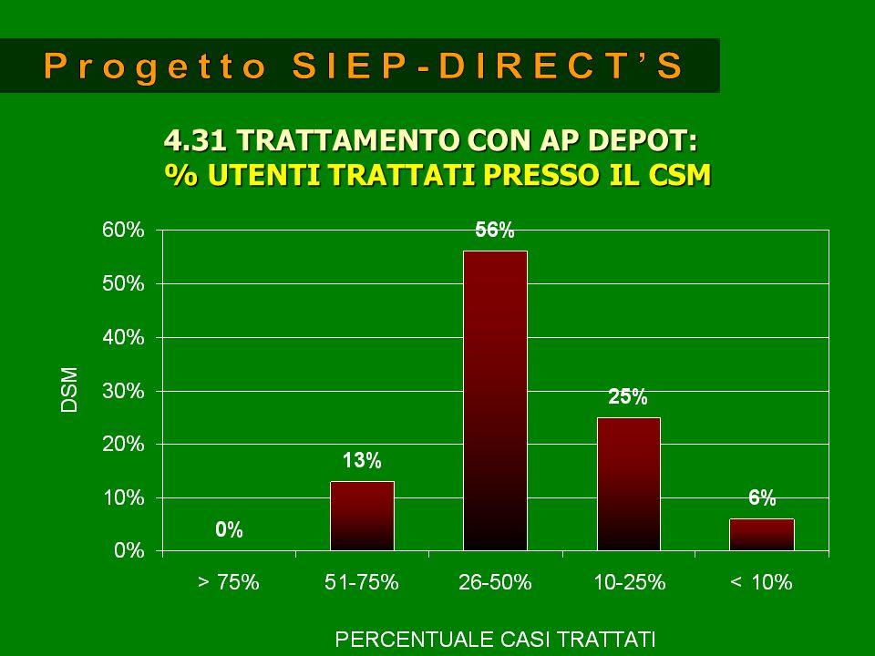 4.31 TRATTAMENTO CON AP DEPOT: % UTENTI TRATTATI PRESSO IL CSM