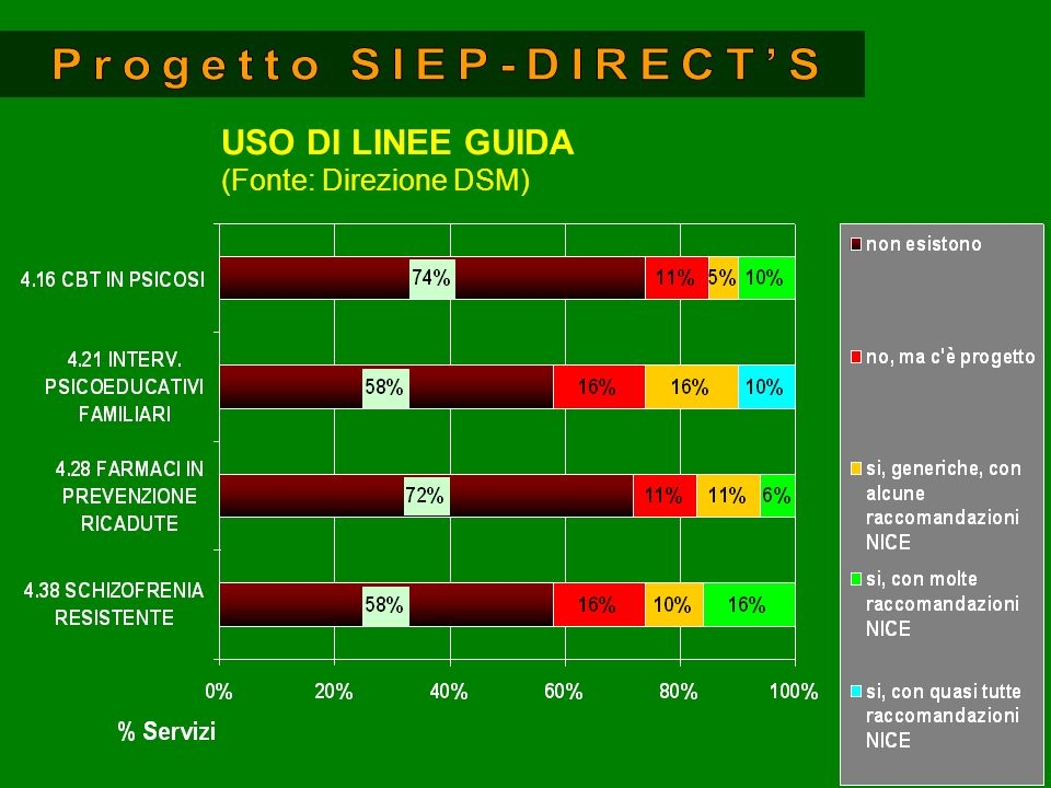 USO DI LINEE GUIDA (Fonte: Direzione DSM)