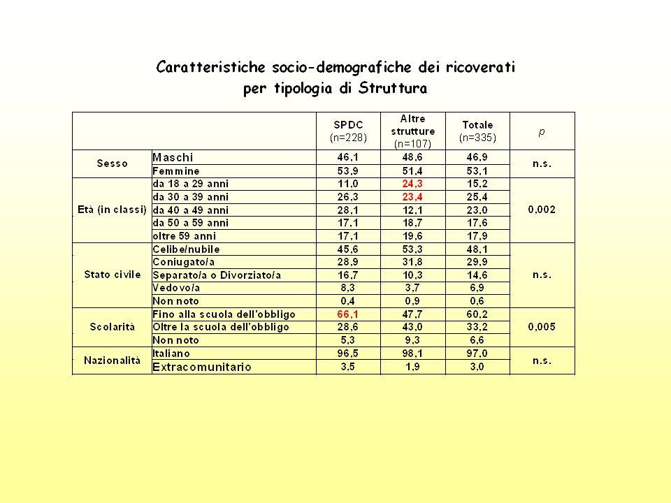 Conclusioni – Punti di forza Interventi nelle acuzie in setting differenziati (1/4 in SPDC; 1/3 trattamento domiciliare).