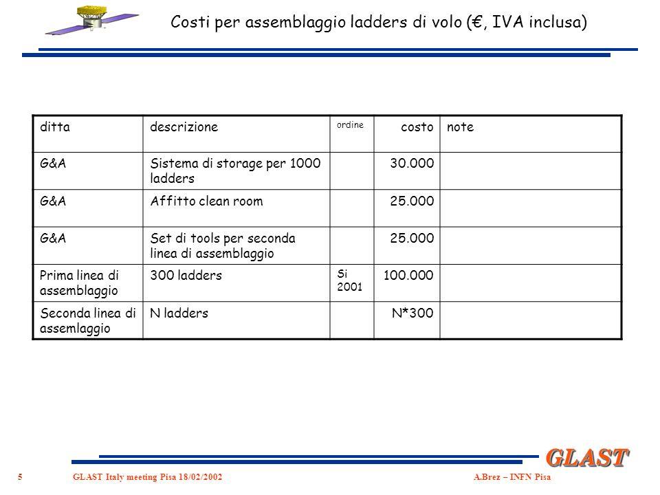 5 GLASTGLAST GLAST Italy meeting Pisa 18/02/2002 A.Brez – INFN Pisa dittadescrizione ordine costonote G&ASistema di storage per 1000 ladders 30.000 G&AAffitto clean room 25.000 G&ASet di tools per seconda linea di assemblaggio 25.000 Prima linea di assemblaggio 300 ladders Si 2001 100.000 Seconda linea di assemlaggio N laddersN*300 Costi per assemblaggio ladders di volo (, IVA inclusa)
