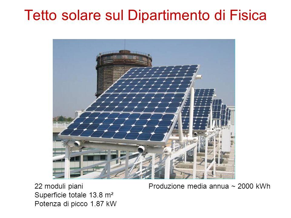 22 moduli piani Superficie totale 13.8 m² Potenza di picco 1.87 kW Produzione media annua ~ 2000 kWh Tetto solare sul Dipartimento di Fisica