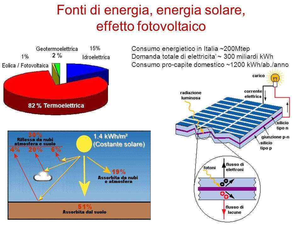 Consumo energietico in Italia ~200Mtep Domanda totale di elettricita ~ 300 miliardi kWh Consumo pro-capite domestico ~1200 kWh/ab./anno 82 % Termoelettrica 2 % 1.4 kWh/m² (Costante solare) Fonti di energia, energia solare, effetto fotovoltaico