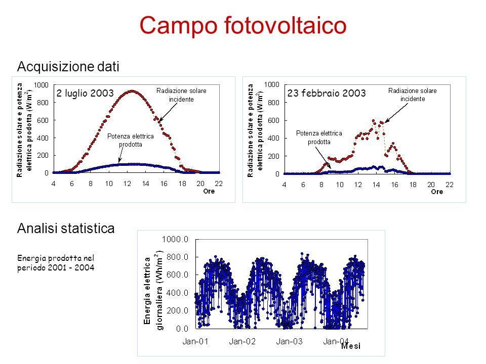 2 luglio 200323 febbraio 2003 Energia prodotta nel periodo 2001 - 2004 Acquisizione dati Analisi statistica Campo fotovoltaico