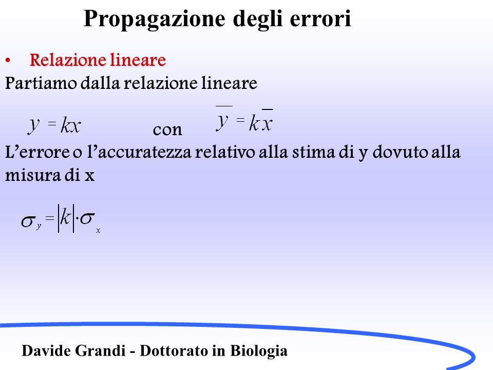 Propagazione degli errori Davide Grandi - Dottorato in Biologia Livello di confidenzaLivello di confidenza Come P(fuori da t ) = 1 – P(entro t ) Nel caso la probabilità della mia misura sia grande essa risulterà accettabile, altrimenti inaccettabile (o significativa) Ad esempio P(fuori da 2 ) = 4.6% P(fuori da 1.96 ) = 5% P(fuori da 2.32 ) = 2%