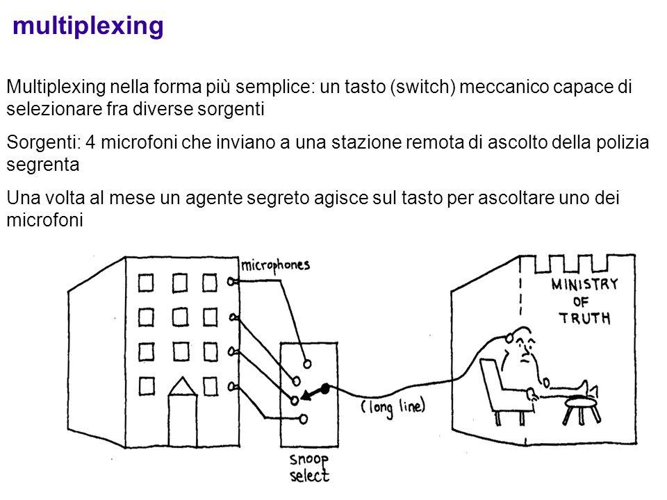15 multiplexing Multiplexing nella forma più semplice: un tasto (switch) meccanico capace di selezionare fra diverse sorgenti Sorgenti: 4 microfoni ch