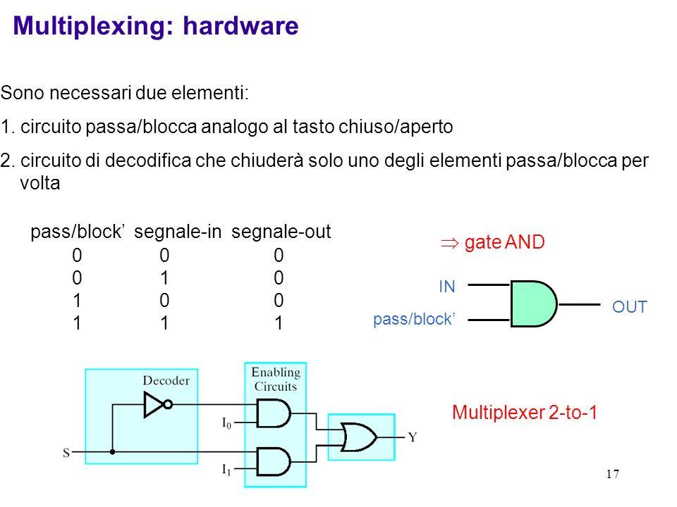 17 Multiplexing: hardware Sono necessari due elementi: 1. circuito passa/blocca analogo al tasto chiuso/aperto 2. circuito di decodifica che chiuderà