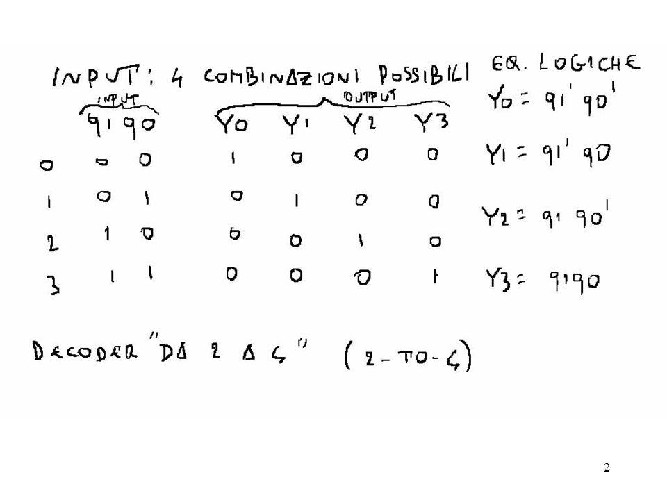 3 Circuito da-n-a-2n Codice 1-fra-m:contiene m bit con un solo bit asserito ad ogni istante Decoder da-2-a-4: Si noti la notazione x (dont care) Decoder binari