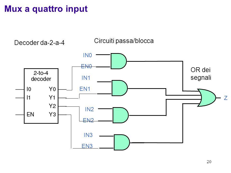 20 Mux a quattro input Decoder da-2-a-4 Z OR dei segnali IN0 EN0 IN1 EN1 IN2 EN2 IN3 EN3 Circuiti passa/blocca
