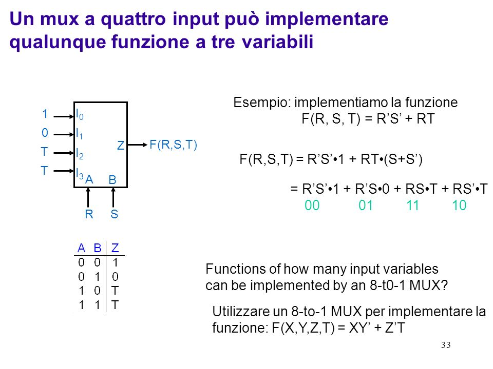 33 I0I0 I1I1 I2I2 I3I3 A B Z Esempio: implementiamo la funzione F(R, S, T) = RS + RT F(R,S,T) = RS1 + RT(S+S) = RS1 + RS0 + RST + RST RS F(R,S,T) T T
