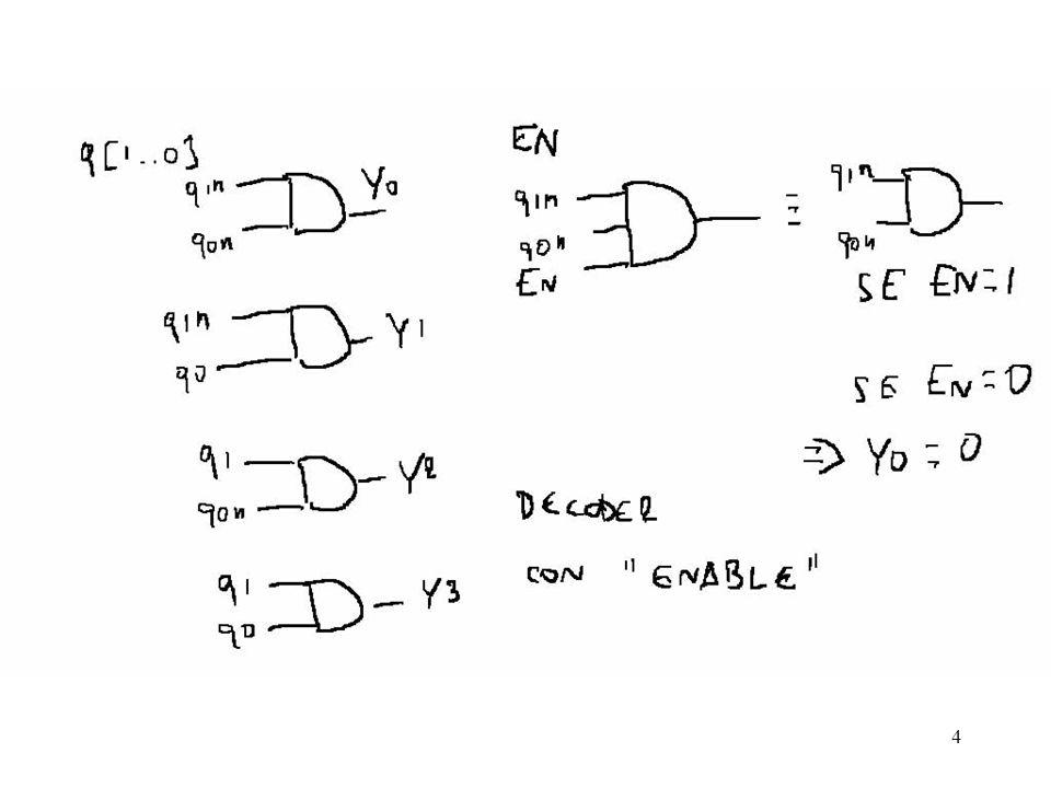 55 MUX Arith_result Alu_result selection module mux(Arith_result, Logic_result, selection, Alu_result); funzionalità … endmodule; Sintassi: Logic_result porte Dichiarazione di variabili: segnali di input e output module mux(Arith_result, Logic_result, selection, Alu_result); input Arith_result, Logic_result,Alu_result; … endmodule; Segnali di input: Arith_result, Logic_result, selection module mux(Arith_result, Logic_result, selection, Alu_result); input Arith_result, Logic_result,selection; output Alu_result; … endmodule; Segnale di output: Alu_result