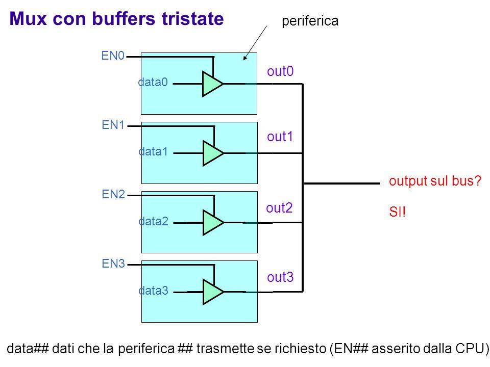 44 output sul bus? data0 EN0 data1 EN1 data2 EN2 data3 EN3 SI! Mux con buffers tristate out0 out1 out2 out3 periferica data## dati che la periferica #