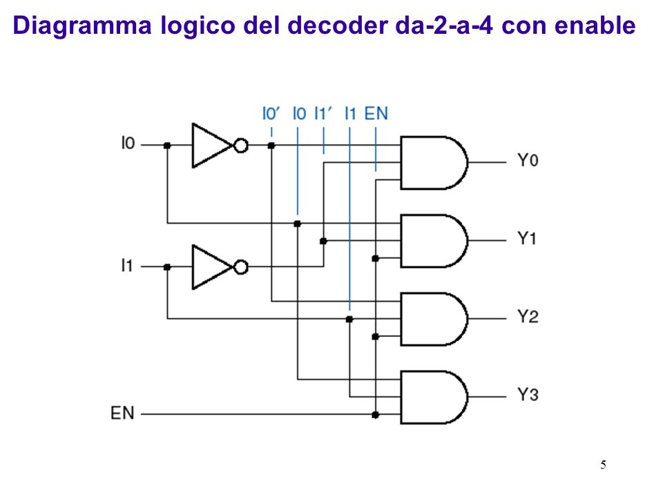 56 Verilog supporta i gate logici fondamentali come moduli primitivi predefiniti.