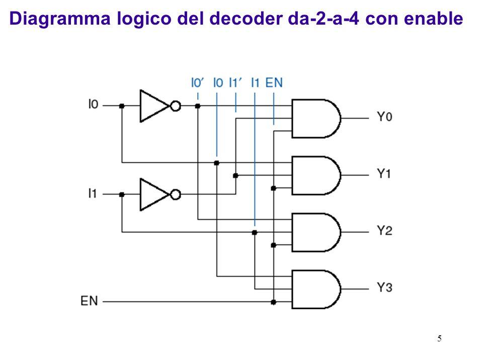 5 Diagramma logico del decoder da-2-a-4 con enable