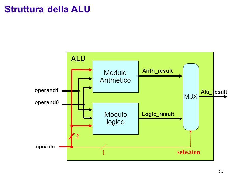 51 1 MUX Modulo Aritmetico Modulo logico operand1 operand0 Arith_result Logic_result selection Alu_result opcode 2 ALU Struttura della ALU
