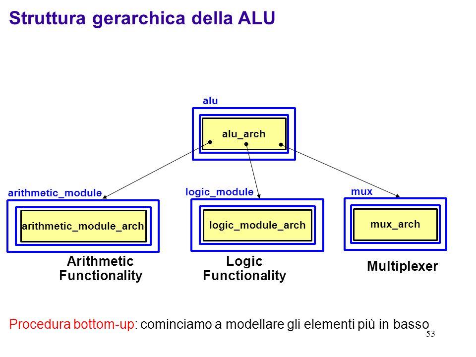 53 alu_arch alu arithmetic_module_arch arithmetic_module Arithmetic Functionality logic_module_arch logic_module Logic Functionality mux_arch mux Mult