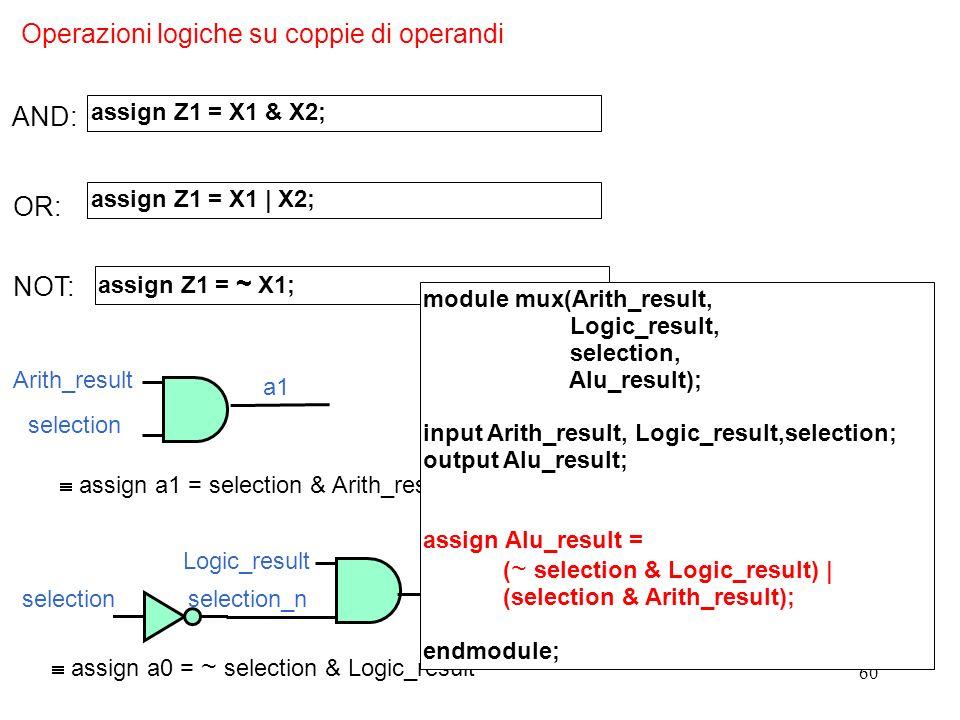 60 AND: assign Z1 = X1 & X2; Operazioni logiche su coppie di operandi OR: assign Z1 = X1 | X2; NOT: assign Z1 = ~ X1; Alu_result a0 a1 assign Alu_resu