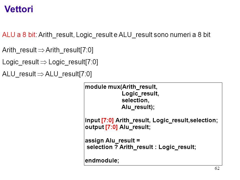 62 Vettori ALU a 8 bit: Arith_result, Logic_result e ALU_result sono numeri a 8 bit module mux(Arith_result, Logic_result, selection, Alu_result); inp