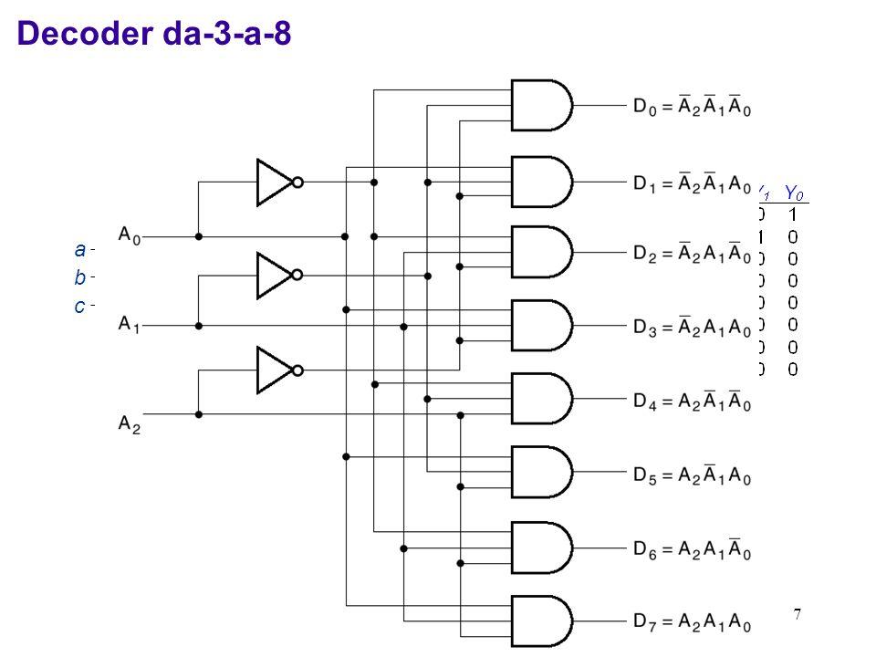 8 Decoder da-3-a-8 con codice di input Gray 3-to-8 Line Decoder DEG0 DEG45 DEG135 DEG90 DEG315 DEG270 DEG180 DEG225 a b c Il codice di input non rappresenta necessariamente gli interi da 0 a 2n-1.