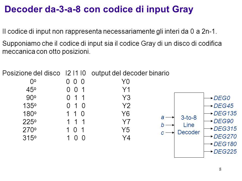 8 Decoder da-3-a-8 con codice di input Gray 3-to-8 Line Decoder DEG0 DEG45 DEG135 DEG90 DEG315 DEG270 DEG180 DEG225 a b c Il codice di input non rappr