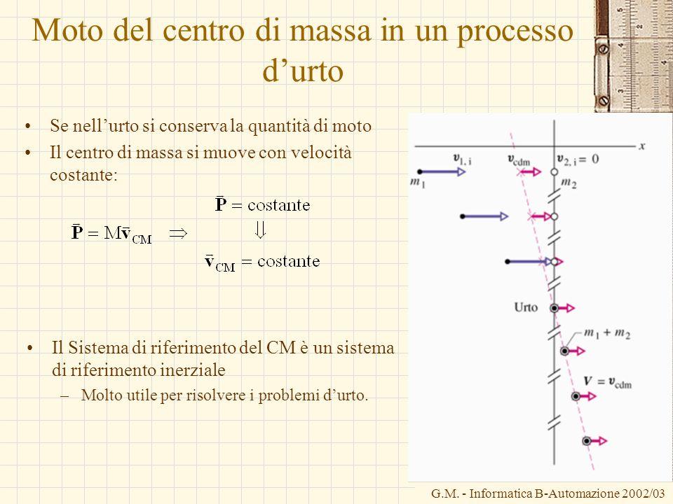 G.M. - Informatica B-Automazione 2002/03 Moto del centro di massa in un processo durto Se nellurto si conserva la quantità di moto Il centro di massa