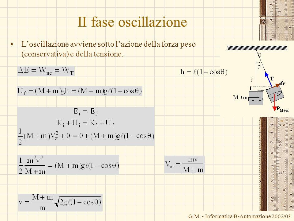 G.M. - Informatica B-Automazione 2002/03 II fase oscillazione Loscillazione avviene sotto lazione della forza peso (conservativa) e della tensione.