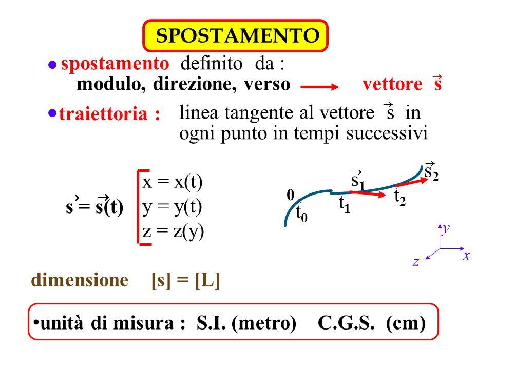 SPOSTAMENTO spostamento definito da : modulo, direzione, verso vettore s traiettoria : linea tangente al vettore s in ogni punto in tempi successivi 0