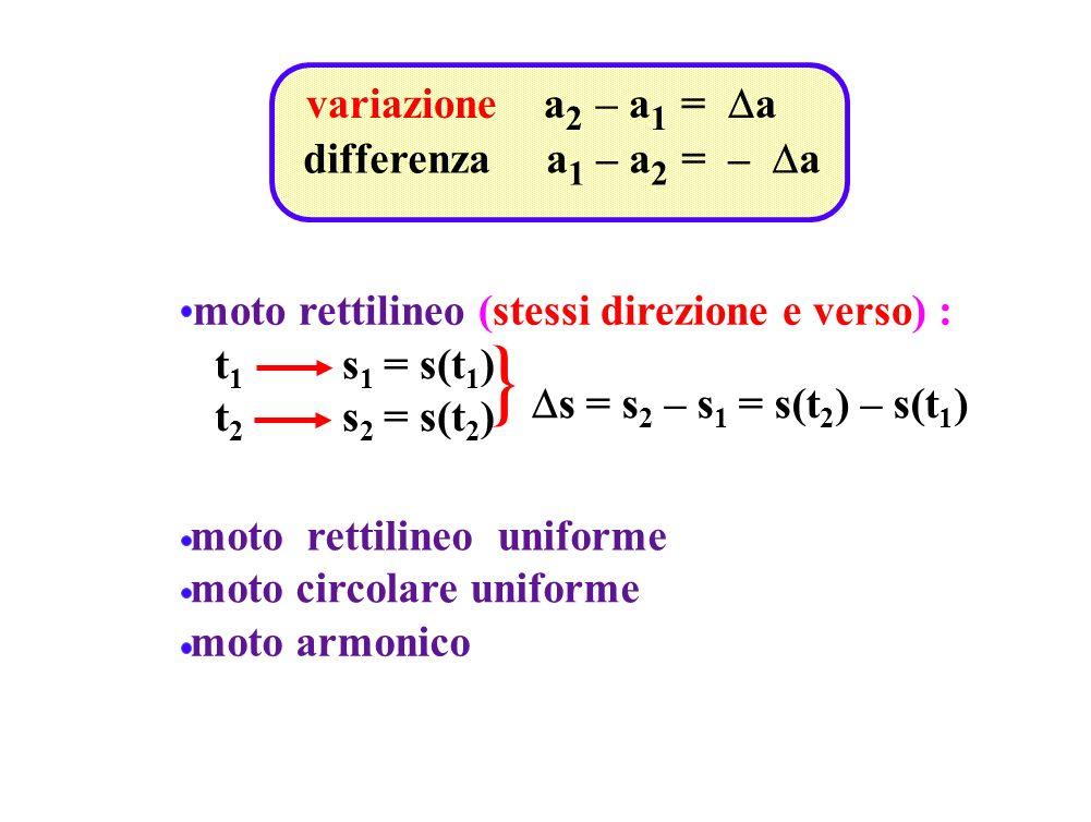 variazione a 2 – a 1 = a differenza a 1 – a 2 = – a moto rettilineo (stessi direzione e verso) : t 1 s 1 = s(t 1 ) t 2 s 2 = s(t 2 ) s = s 2 – s 1 = s