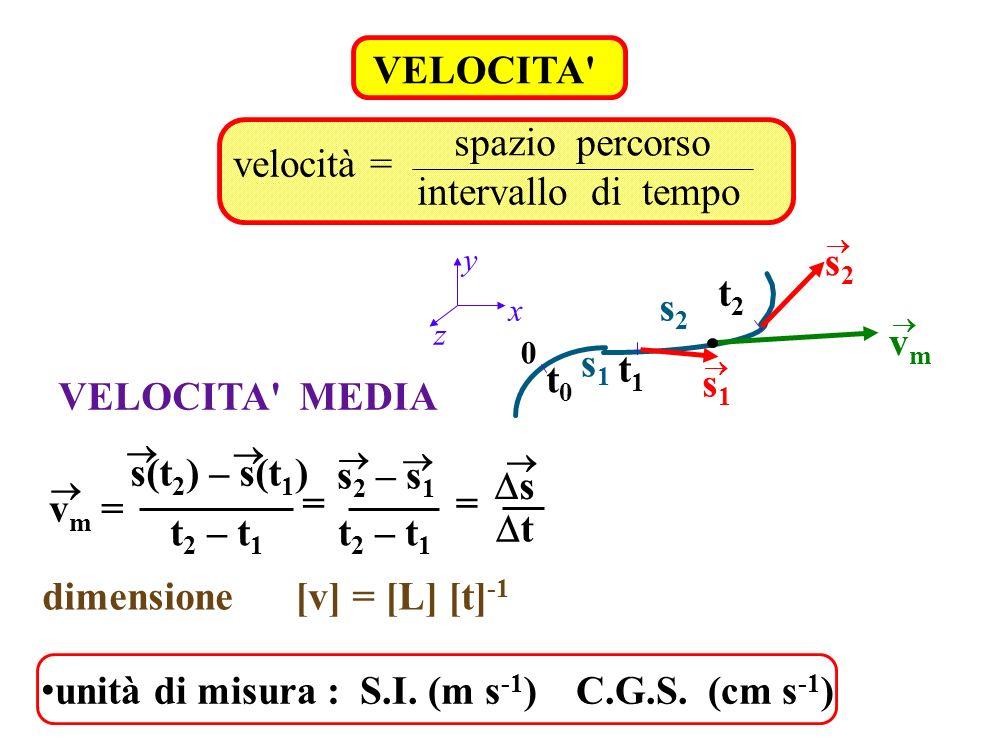 VELOCITA' velocità = spazio percorso intervallo di tempo 0 x y z t2t2 s1s1 s1s1 s2s2 s2s2 t1t1 t0t0 vmvm VELOCITA' MEDIA v m = s(t 2 ) – s(t 1 ) t 2 –