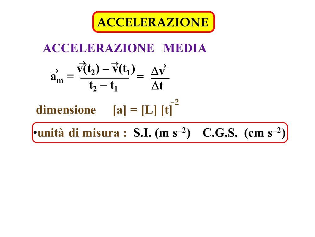 ACCELERAZIONE ACCELERAZIONE MEDIA a m = v(t 2 ) – v(t 1 ) t 2 – t 1 = v t dimensione [a] = [L] [t] –2 unità di misura : S.I. (m s –2 ) C.G.S. (cm s –2