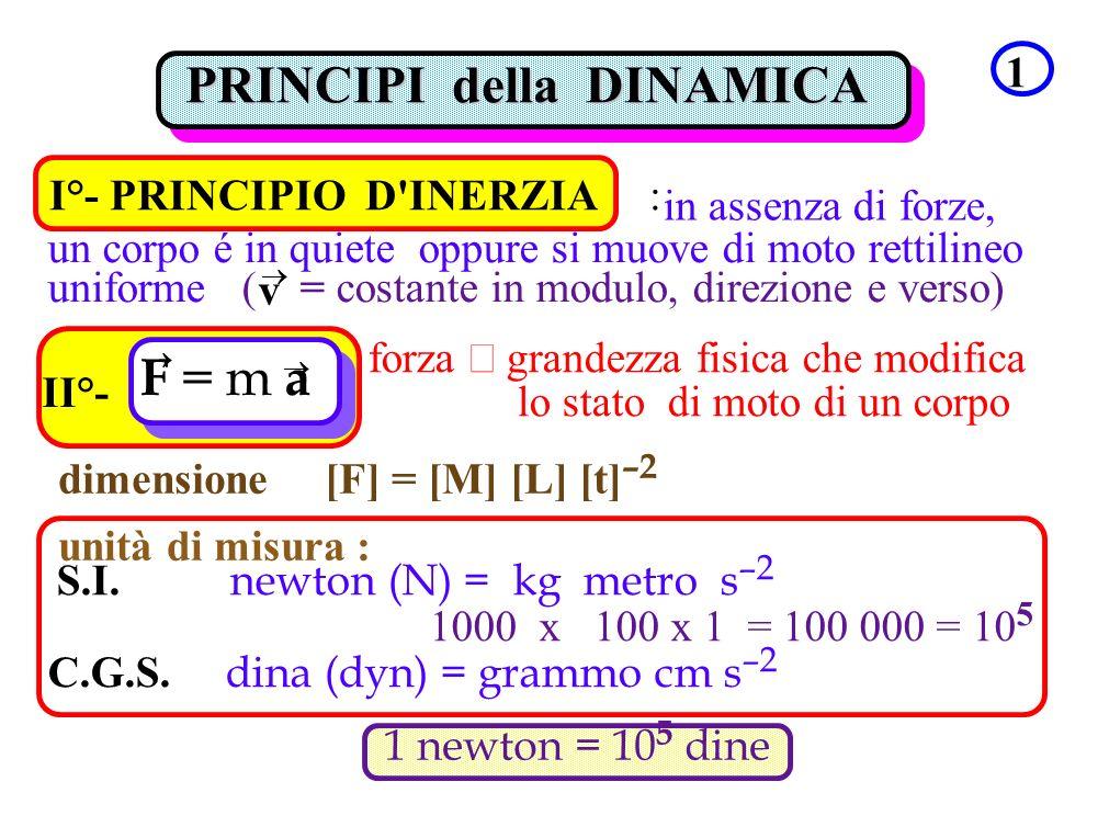 PRINCIPI della DINAMICA PRINCIPI della DINAMICA 1 I°- PRINCIPIO D'INERZIA : un corpo é in quiete oppure si muove di moto rettilineo uniforme ( = costa