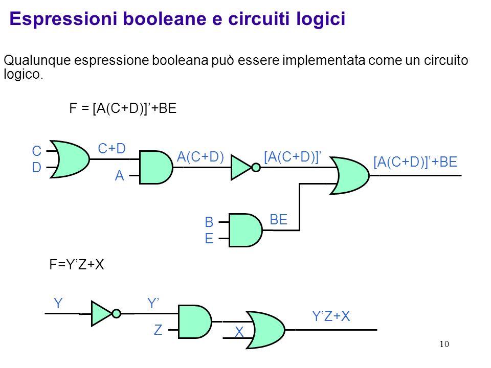 10 Qualunque espressione booleana può essere implementata come un circuito logico. F = [A(C+D)]+BE CDCD C+D [A(C+D)] [A(C+D)]+BE BEBE BE A A(C+D) Espr