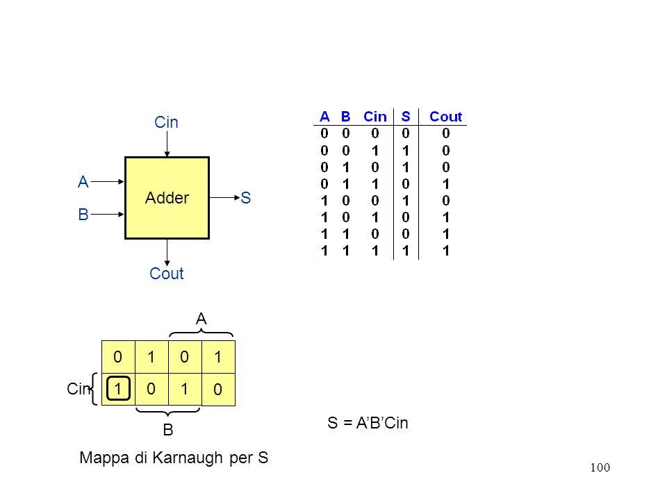 100 A Cin B Adder Cin Cout S B A 0 1 110 01 0 S = ABCin Mappa di Karnaugh per S