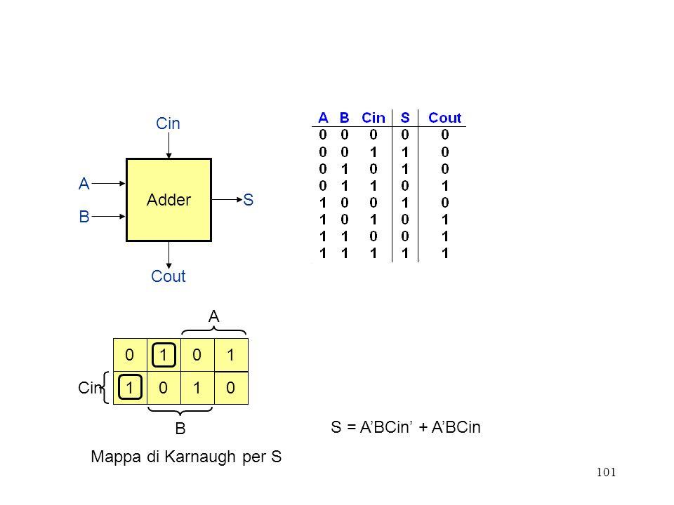 101 A Cin B Adder Cin Cout S B A 0 1 110 01 0 S = ABCin + ABCin Mappa di Karnaugh per S