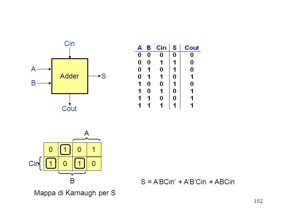 102 A Cin B Adder Cin Cout S B A 0 1 110 01 0 S = ABCin + ABCin + ABCin Mappa di Karnaugh per S