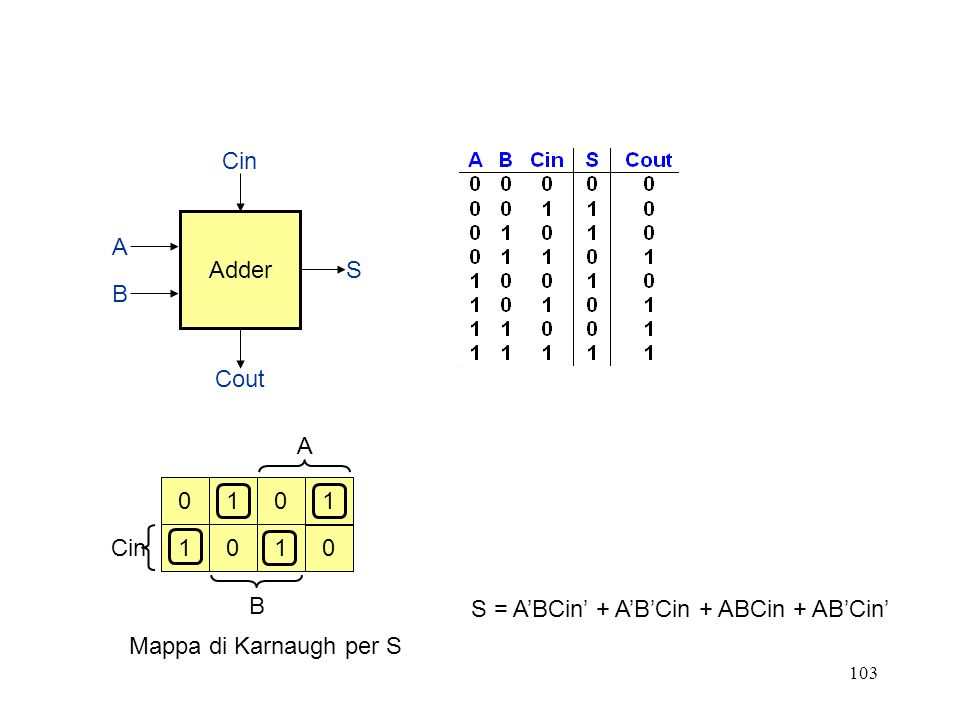 103 A Cin B Adder Cin Cout S B A 0 1 110 01 0 S = ABCin + ABCin + ABCin + ABCin Mappa di Karnaugh per S